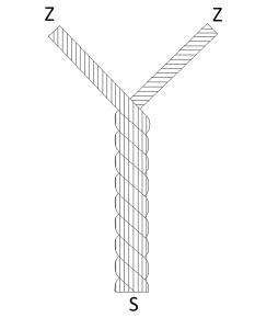 Σχέδιο δημιουργίας δίκλωνης κλωστής.