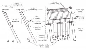 Drawing of the warp-weighted loom and its parts.